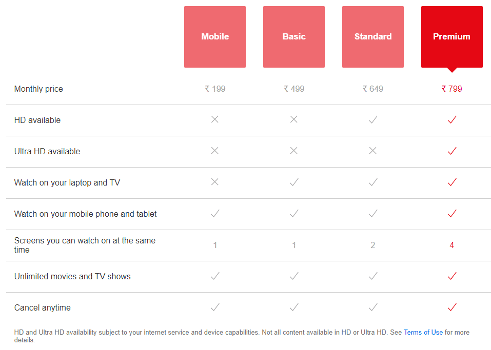 netflix plans and prices
